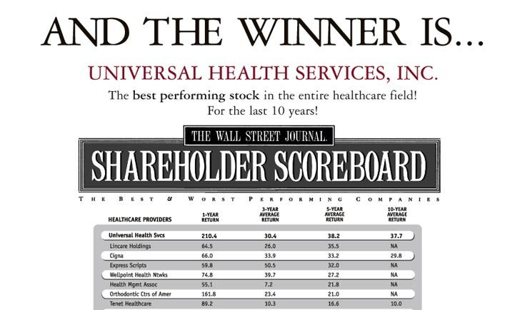 Wall Street Journal Shareholder Scoreboard