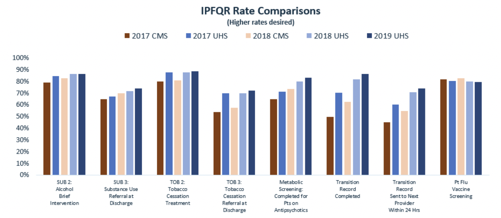 IPFQR Rate Comparisons