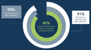 In 2019, results of our patient satisfaction surveys reveal a high level of satisfaction with their treatment.