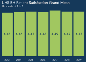 UHS Behavioral Health Patient Satisfaction Grand Mean 2013-2019