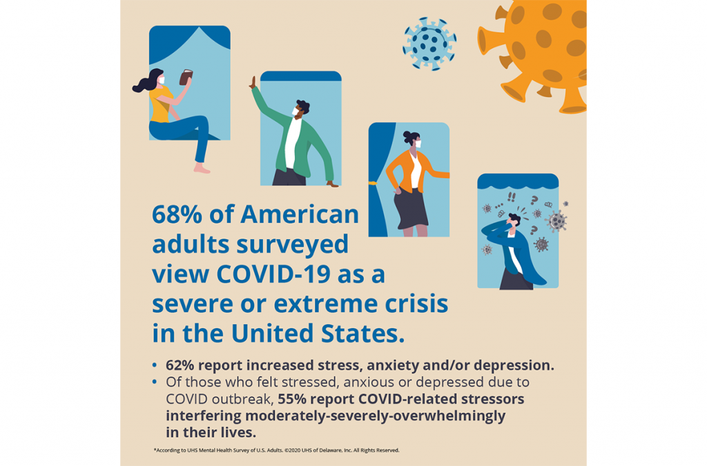 68% of Americans View COVID-19 as a Severe or Extreme Crisis