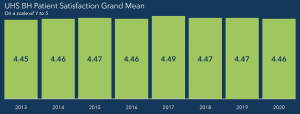 UHS BH Patient Satisfaction Grand Mean