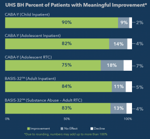 UHS BH Percent of Patients with Meaningful Improvement